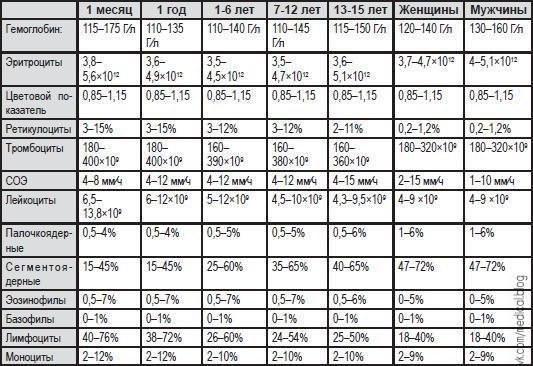 Норма клинического анализа крови у детей 3 месяца Справка из кожно-венерологического диспансера Ясногорская улица